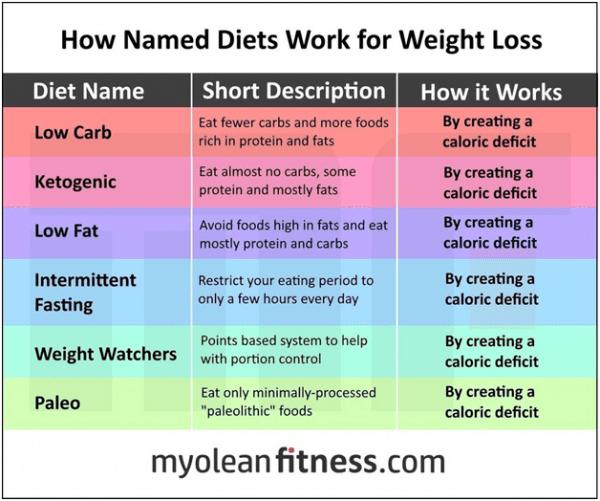 dieting is caloric deficit